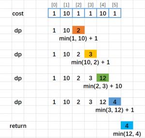 [算法]使用最小花费爬楼梯——LeetCode746